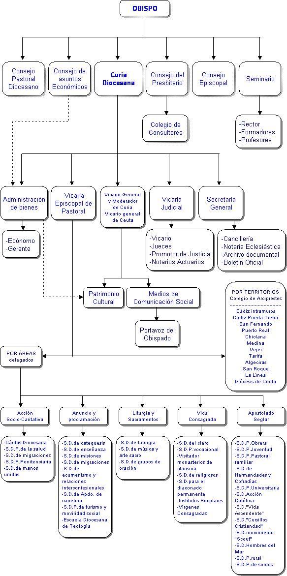 organigrama-diocesis2